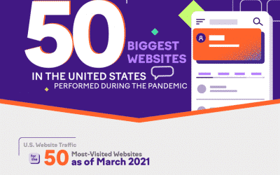 How the 50 Biggest Websites in the United States Performed During the Pandemic